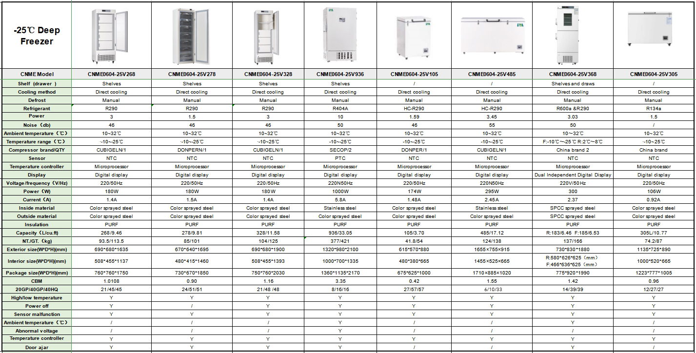 -25 Degree 368L Dual Independent Digital Display Vertical Vaccine Deep Freezer