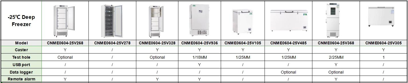 Laboratory -25 Degree Low Temperature Vertical 268L Deep Freezer