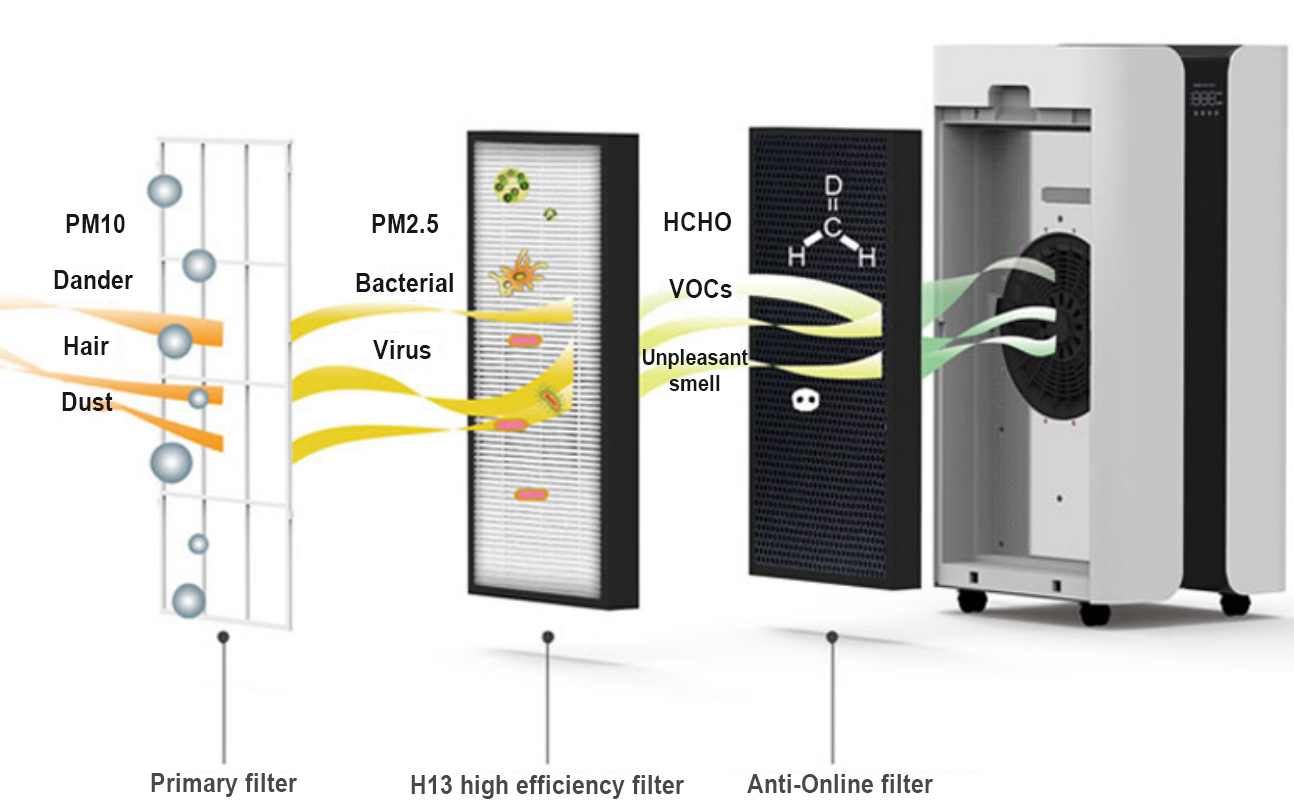 Operation mode and application places of air disinfection machine